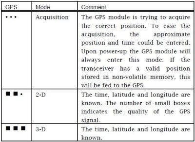 GPS mode