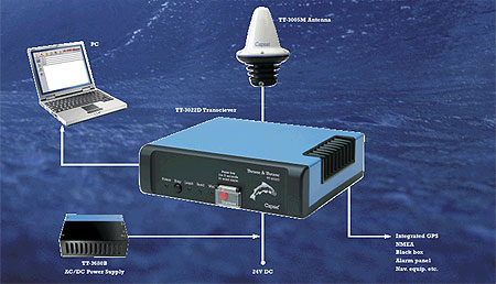 Inmarsat C system