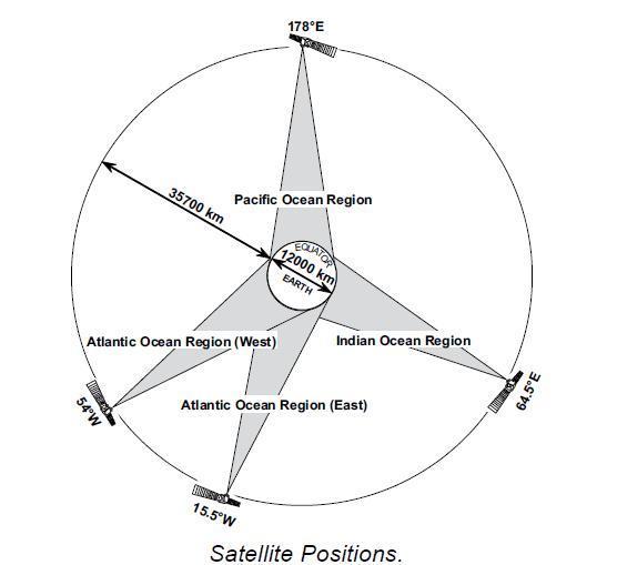Satellite positions