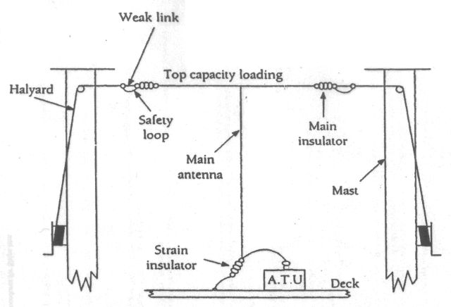 MF/HF wire antenna