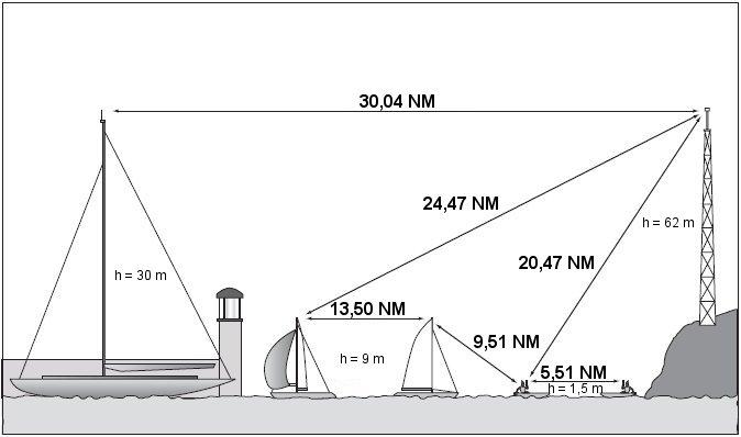 VHF transmission range